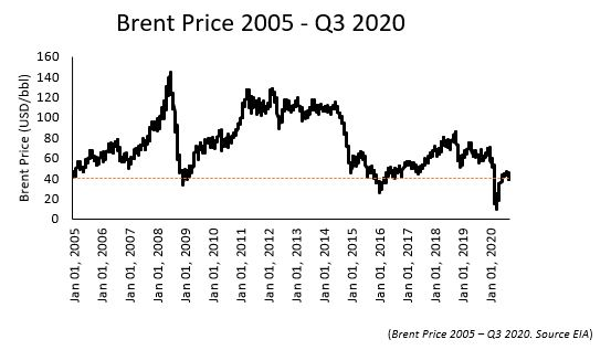 Oil price forecast – October 2020