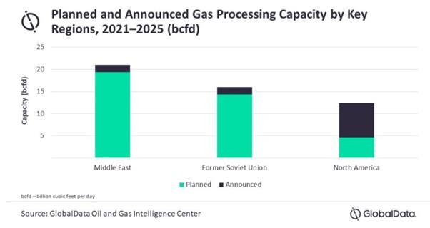 Middle East leads global gas growth forecasts